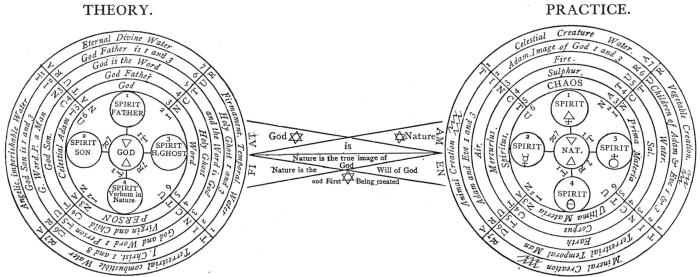 Rosicrucian Symbols